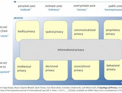 Nova tipologija zasebnosti